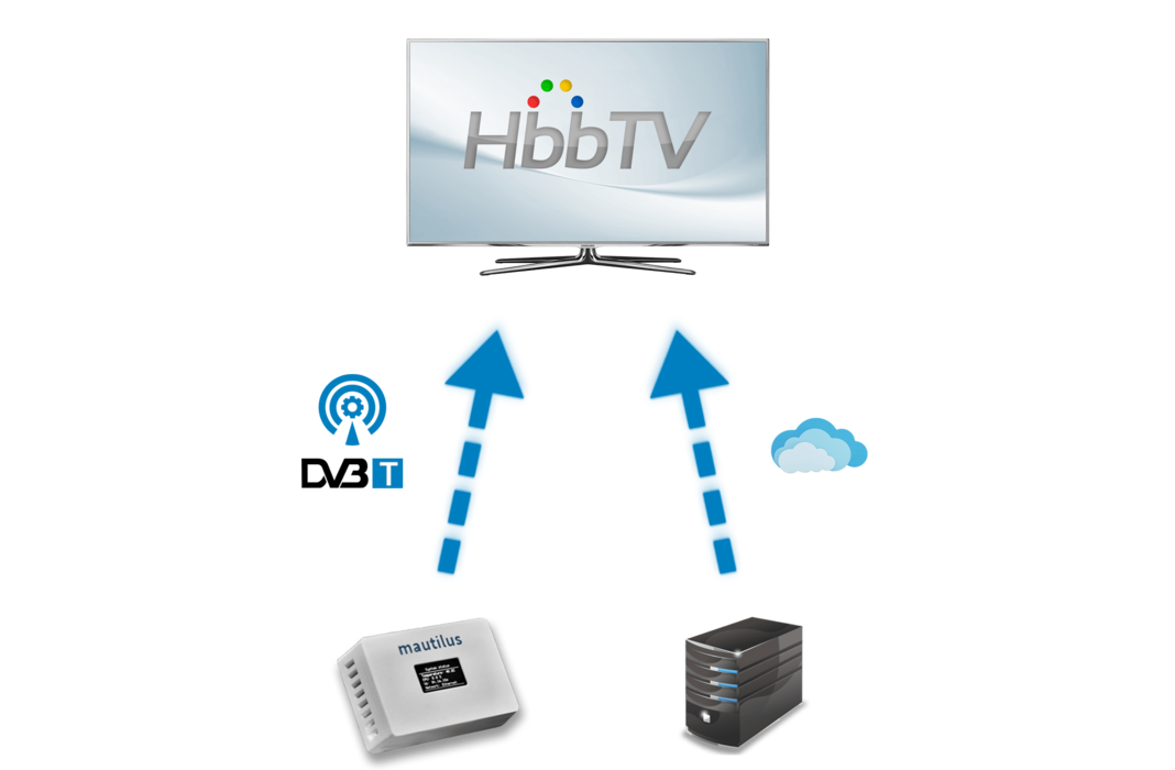 HbbTV Playout Kit – schéma