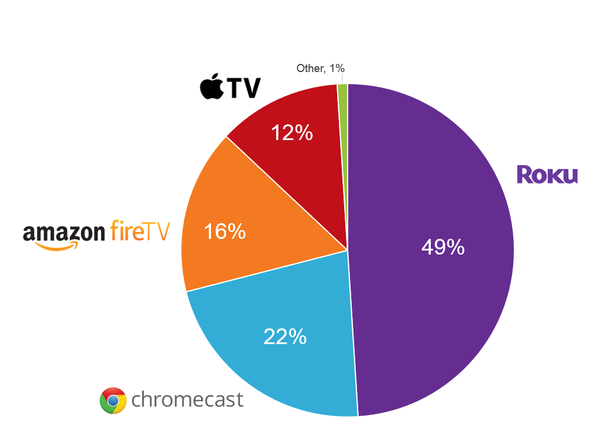 Device Share Amongst OTT Streaming Devices in the U.S.