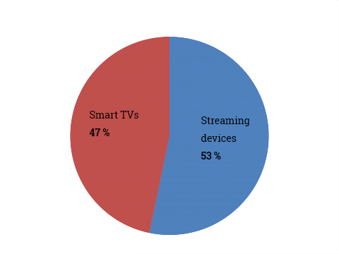 Share of connected TVs by type in the U.S.